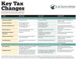 Key Tax Changes from the Tax Cuts and Jobs Act LFA